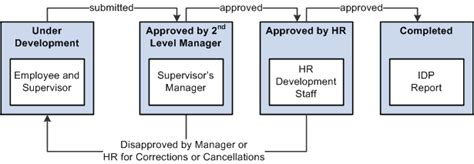 layout approval process peoplesoft hr 9 1 peoplebook plan careers and successions