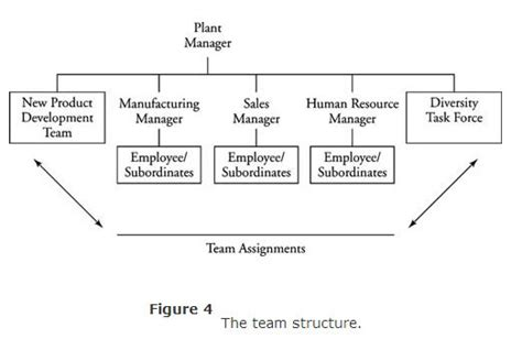 design for manufacturing a structured approach pdf five approaches to organizational design
