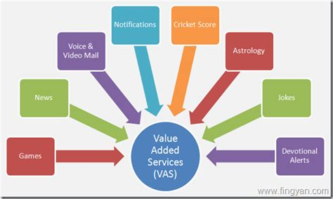 mobile vas services value added services take written consent to activate vas