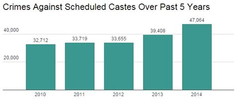 how many sections in ipc sexual assault rape top crimes against scheduled castes