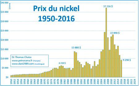 prix nickel 1950 2016 | petroramapetrorama