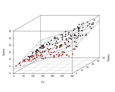 3d plot python plot linear model in 3d with matplotlib stack