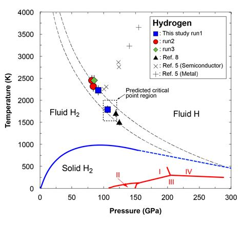 Hydrogen Phase At Room Temperature by Creation Of Jupiter Interior A Step Towards Room