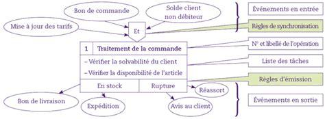 diagramme des flux gsi ac ac5 3 tous les documents