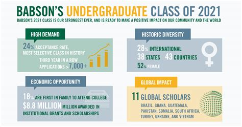 Babson Mba Admission Statistics by Babson Welcomes Class Of 2021 Babson College