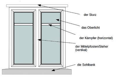 sohlbank fenster inżynier budownictwa język niemiecki fenster
