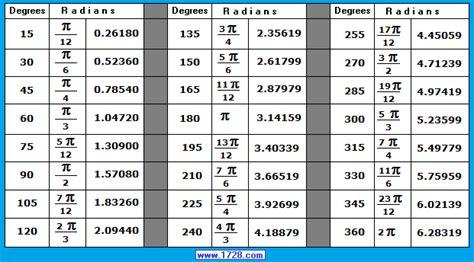 calculator arc arc length radius and central angle calculator