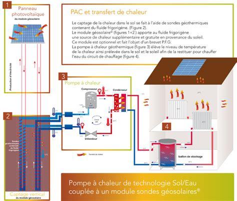 Fonctionnement Pompe à Chaleur 4330 by Fonctionnement Pompe A Chaleur Chauffage Climatisation