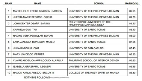 interior design exam list of passers for october 2013 interior design licensure