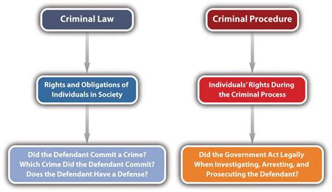 criminal law section introduction to criminal law