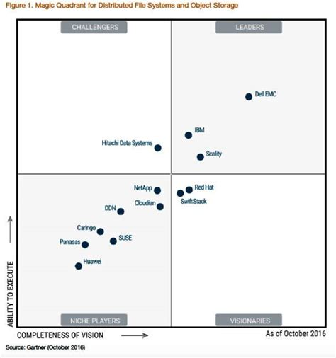 gartner magic quadrant storage it s hip to be in gartner s square poor panasas out on