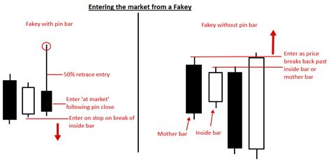 inside bar price action pattern definition how to trade fakey trading strategy inside bar false break out