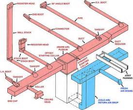 Hvac Design For New Home basic ductwork trunk line layout duct work information