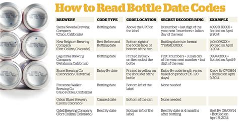 bud light expiration date is this beer fresh craft beer brewing magazine