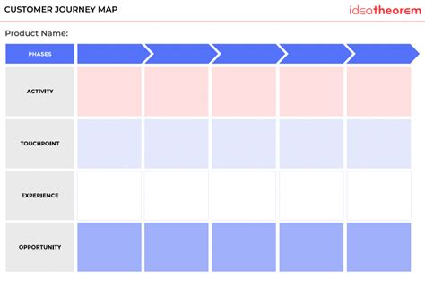 user journey map template what is a customer journey map and why is it important idea theorem