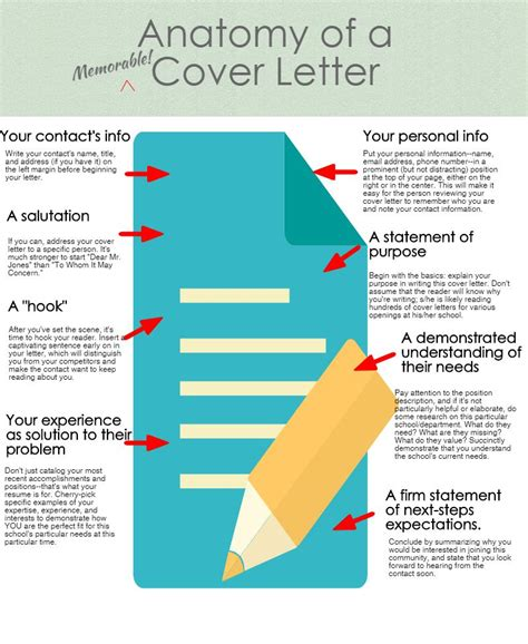 infographic cover letter infographic the anatomy of a cover letter carney sandoe