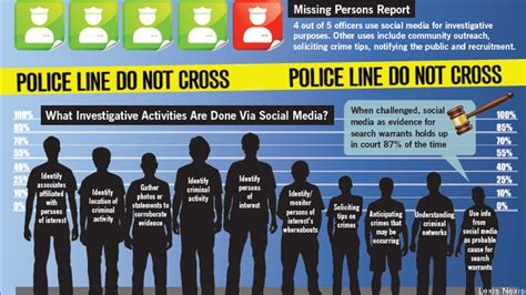 social media s role in law enforcement growing 171 breaking