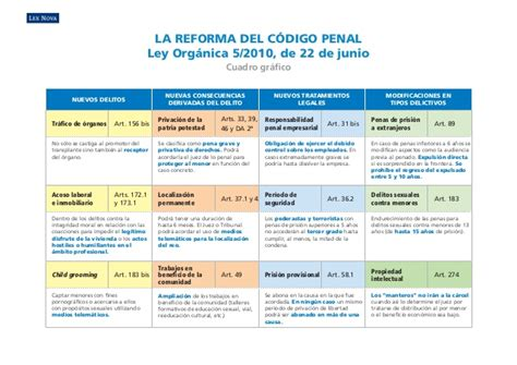reforma codigo civil ecuatoriano cuadro grafico reforma codigo penal