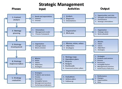 Strategic Management Projects Mba by Strategic Management Process Strategic Management Barometer
