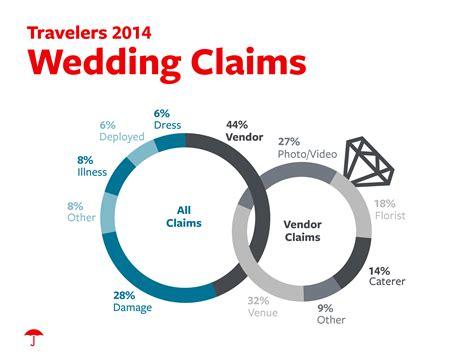 travelers identifies most common causes of wedding