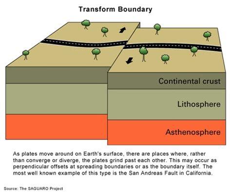 transform plate boundaries diagram | www.pixshark.com