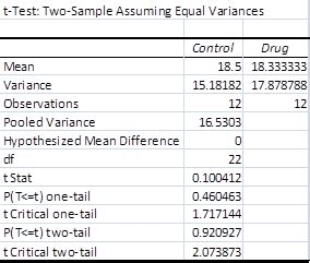 test t student excel two sle t test equal variances real statistics using