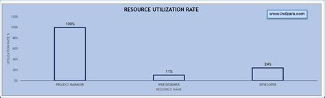 resource utilization template xls project planner template project schedule timeline in