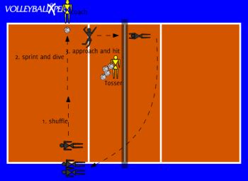 volleyball setting drills pdf hitting drill turn go hit by volleyballxpert com