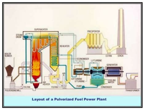 discuss the working of thermal power plant also draw its layout thermal power station ppt