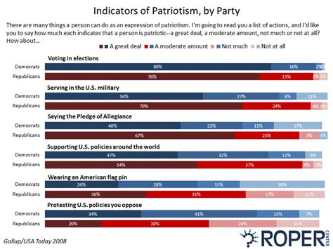doodle opinion poll yankee doodle polling opinion on patriotism