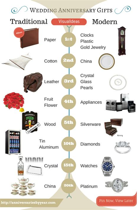 Wedding Anniversary Gift List For Each Year by Nineteenth Anniversary 19th Wedding Anniversary Gift Ideas