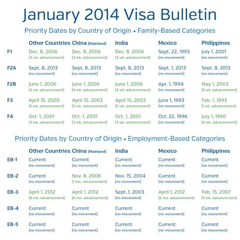 Visa Newsletter Shusterman S Immigration Update January 2011 Visa Bulletin The Great Retrogression