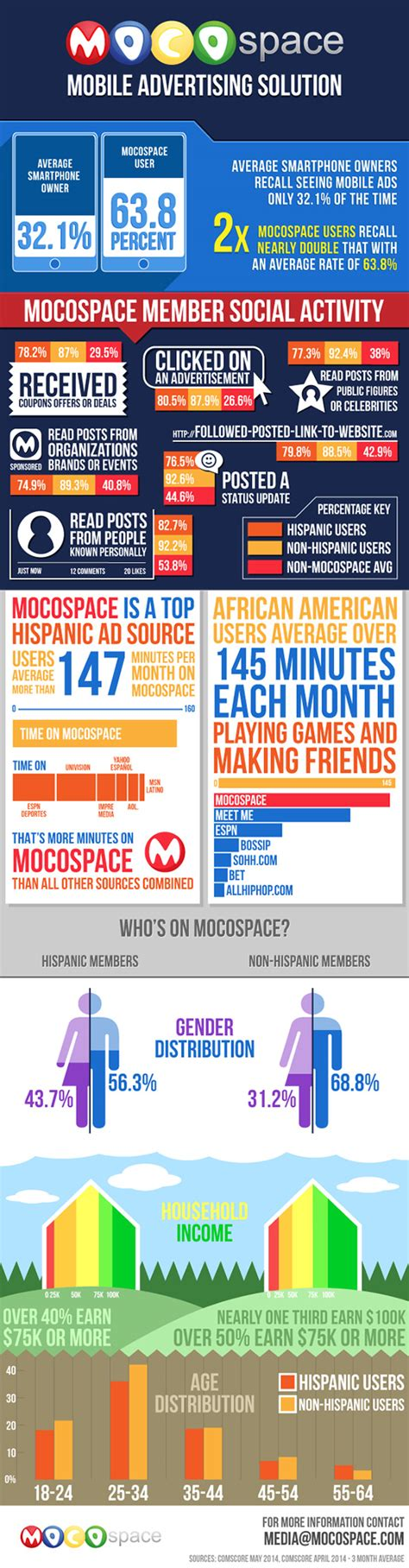 mocospace mobile advertising solution infographics race