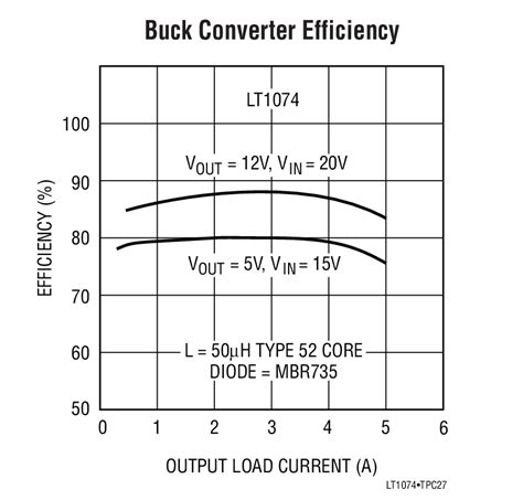 diode current buck converter average diode current buck converter 28 images lt1076 step switching regulator linear