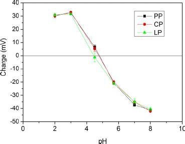 protein zeta potential zeta potential ζ profiles of legume protein isolates