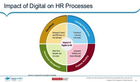 Resume Job Skills by Human Ressources In The Digital Era A Cultural