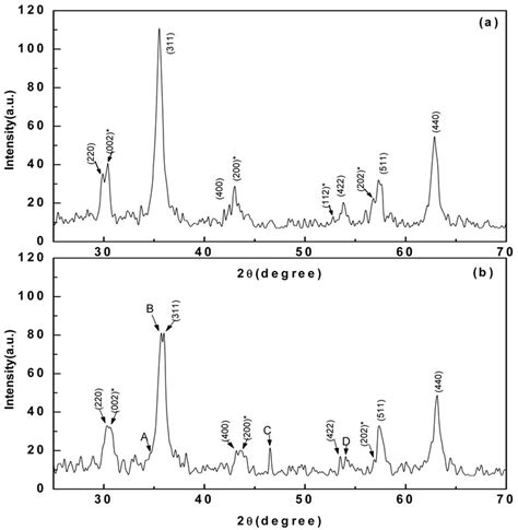 xrd pattern fe the structure of modified fe ni bioxide composite