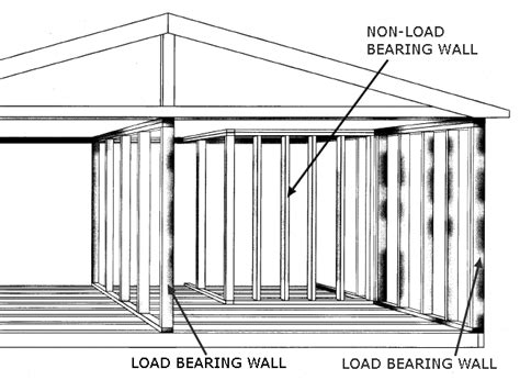 layout for load bearing structure building construction handout fire science 2012 with