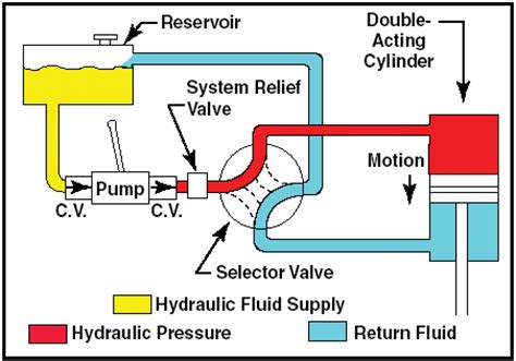 how do pool motors last hydraulic system pictures