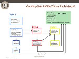 fmea template fmea failure mode and effects analysis quality one
