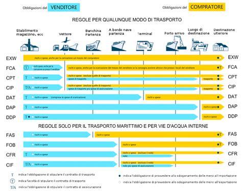 incoterms porto assegnato incoterms termini di resa nelle esportazioni