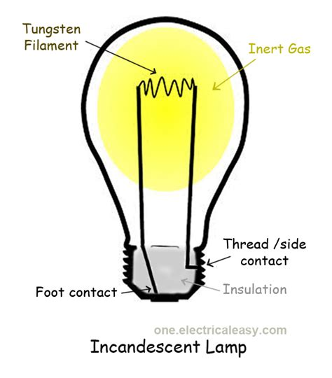 How Do Lights Work by How Does A Light Bulb Work Images Frompo 1