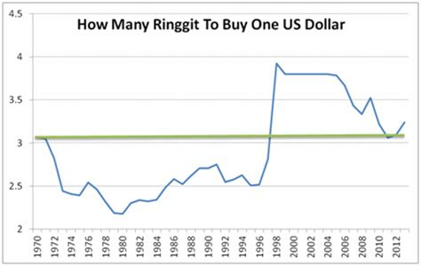 ringgit vs singapore dollar 1 million dollar blog
