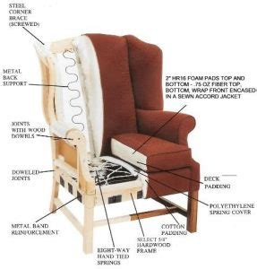 how to recognize quality home furniture construction