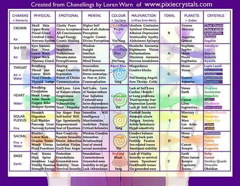 Chakra Chart   Crystal Chart Table   Crystal healing chart