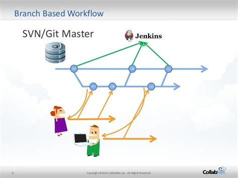 git svn workflow advanced ci topics exploring task based ci with svn and git