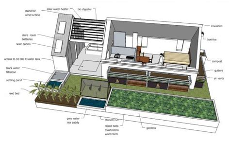 Green Building House Plans by Sustainable Sustainable Design The Free