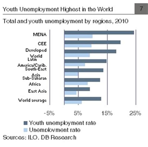 unemployment middle east and africa arab spring 2013 two years of arab spring