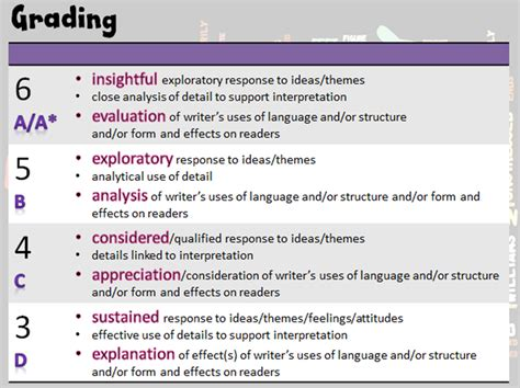 essay structure english literature gcse unseen poetry miss ryan s gcse english media