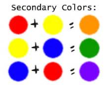 what is a secondary color what are primary secondary and tertiary colors color